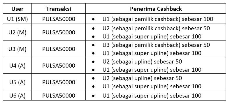 Simulasi Cashback